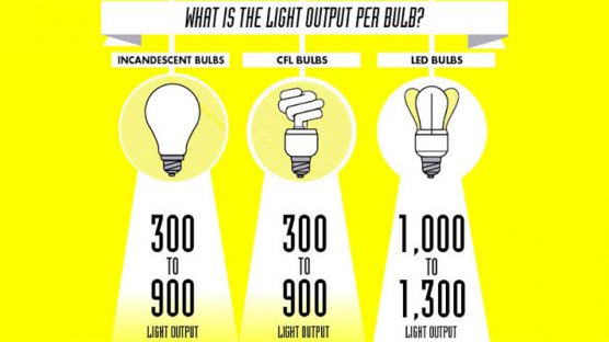 Facts on LED Lights